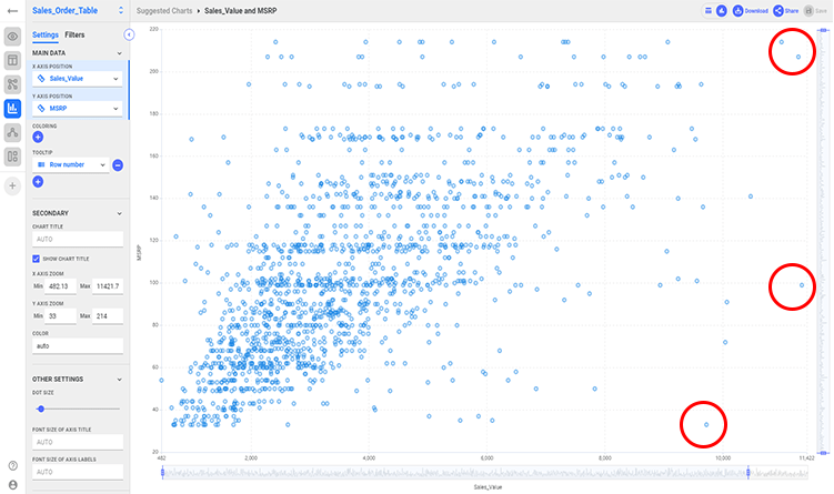 Outliers detected using a Scatter Plot