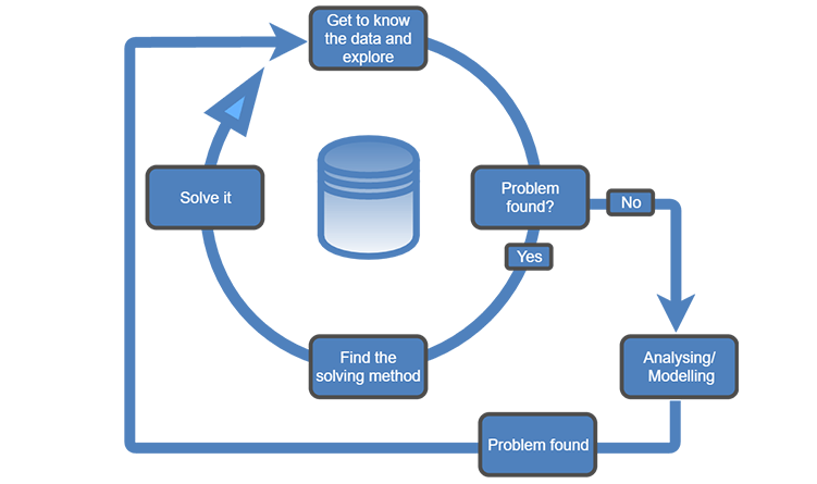 The Process of Data Cleaning