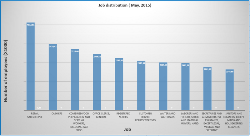 job distribution