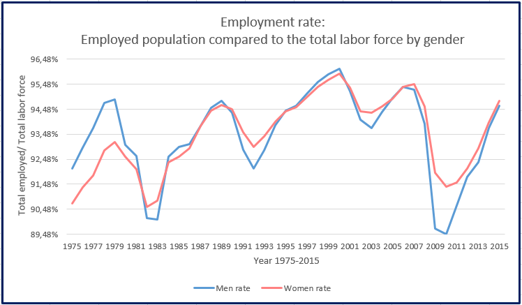 employment rate2